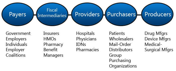 suppliers and intermediaries are important stakeholders in the microenvironment of the business Marketing intermediaries refers to resellers, physical distribution firms, marketing services agencies, and financial intermediaries  environmental scanning helps a business improve.